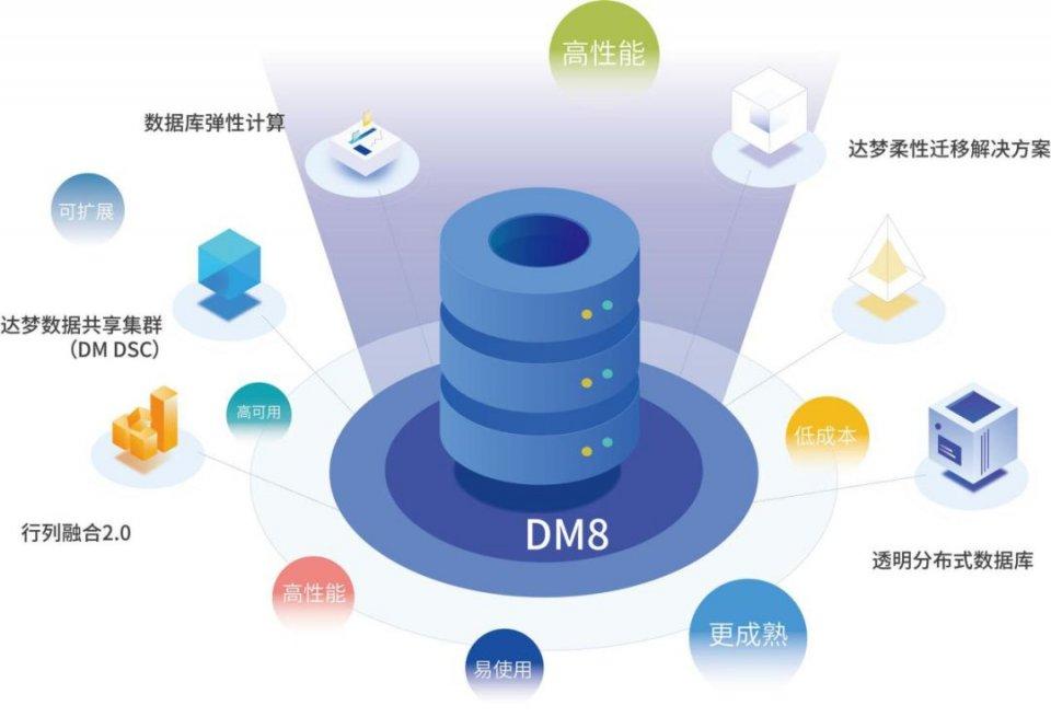 达梦数据库DM8与统一操作系统UOS完成产品兼容性互认证