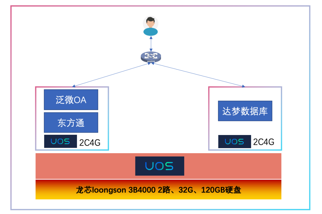 持续赋能云生态 | 基于统信UOS和龙芯的容器云平台完成调试与部署